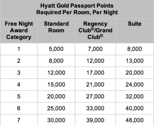 Hyatt Devaluation