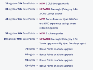 hyatt milestone rewards